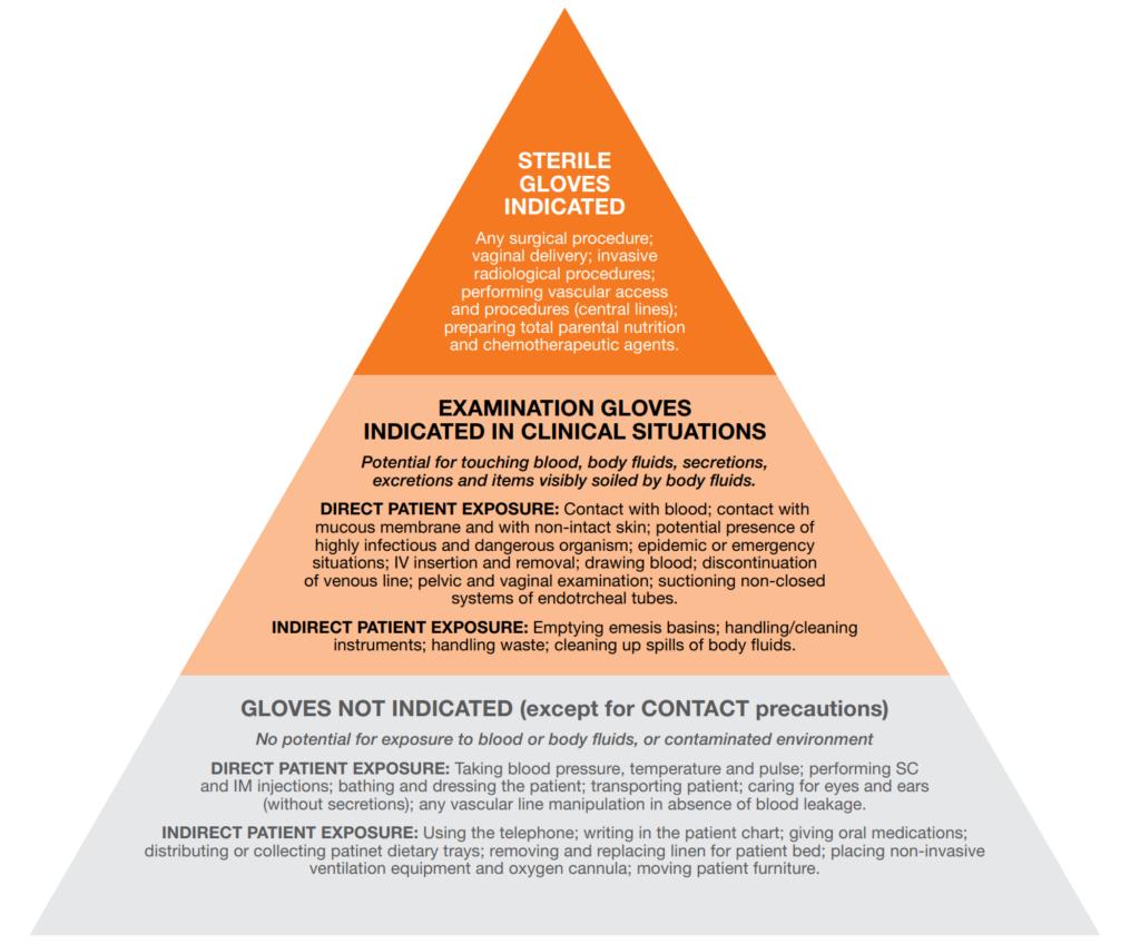 Glove-use-and-hand-hygiene-WHO-pyramid